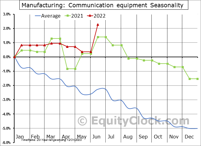 Manufacturing: Communication equipment Seasonal Chart
