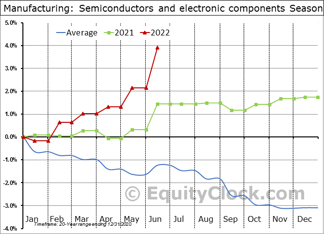Manufacturing: Semiconductors and electronic components Seasonal Chart