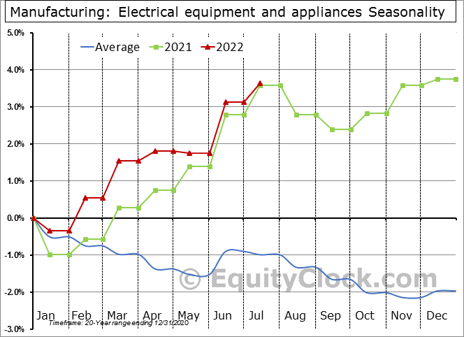 Manufacturing: Electrical equipment and appliances Seasonal Chart