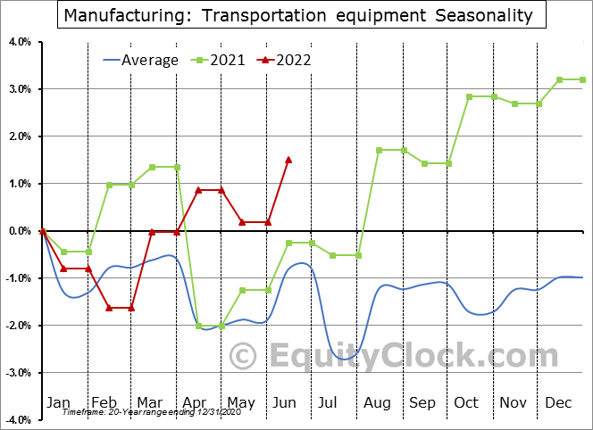 Manufacturing: Transportation equipment Seasonal Chart