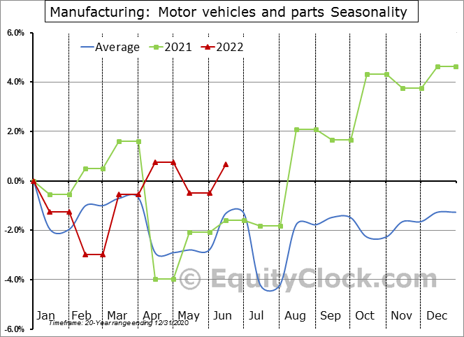 Manufacturing: Motor vehicles and parts Employment Seasonality