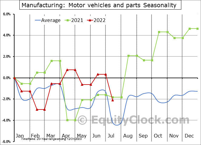 Manufacturing: Motor vehicles and parts Seasonal Chart