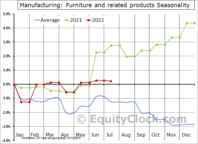 Manufacturing: Furniture and related products Seasonal Chart