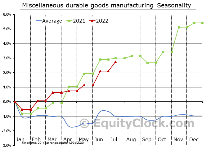 Miscellaneous durable goods manufacturing Seasonal Chart