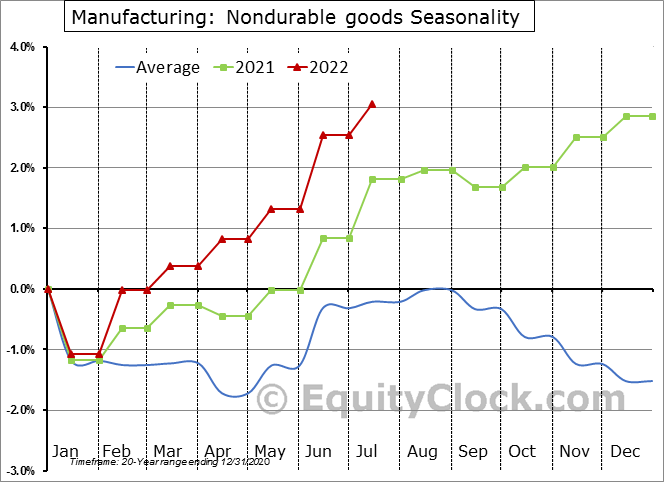Manufacturing: Nondurable goods Employment Seasonality