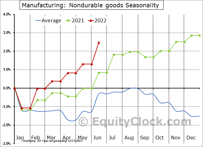 Manufacturing: Nondurable goods Seasonal Chart