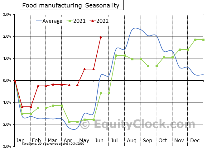 Food manufacturing Seasonal Chart