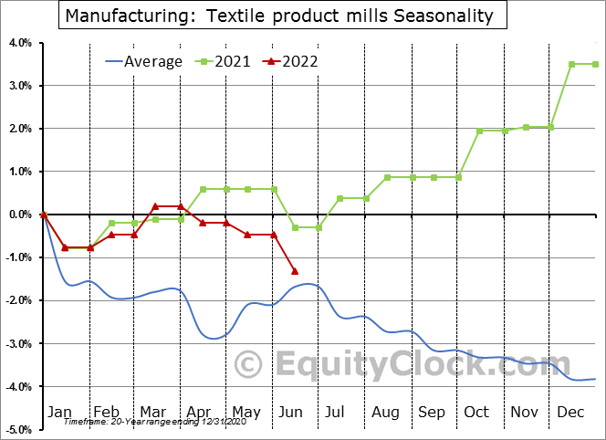 Manufacturing: Textile product mills Seasonal Chart