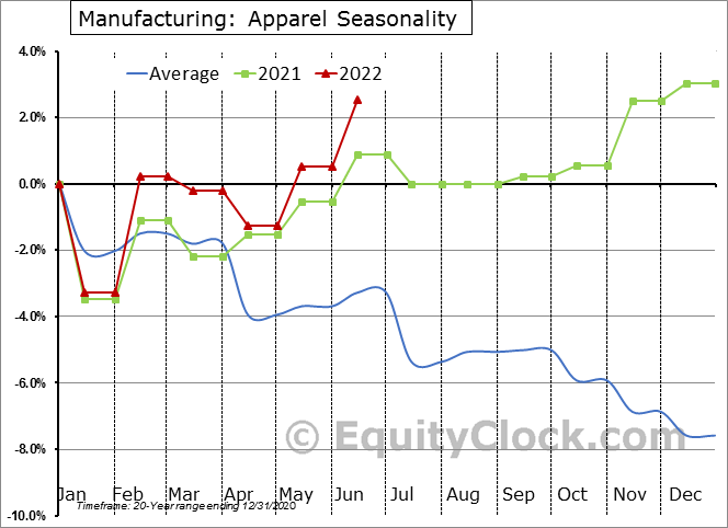 Manufacturing: Apparel Seasonal Chart