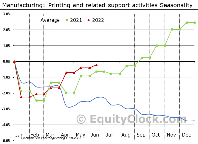 Manufacturing: Printing and related support activities Seasonal Chart