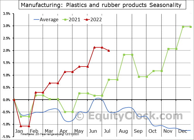 Manufacturing: Plastics and rubber products Seasonal Chart