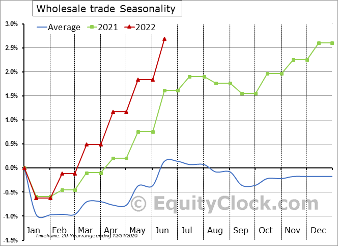 Wholesale trade Employment Seasonality