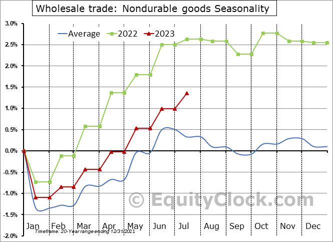 Wholesale trade: Nondurable goods Seasonal Chart
