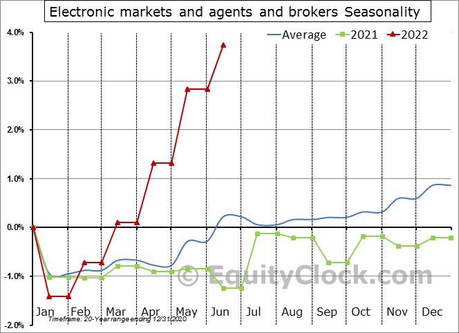 Electronic markets and agents and brokers Seasonal Chart
