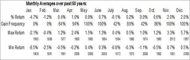 Monthly Seasonal Retail trade Employment
