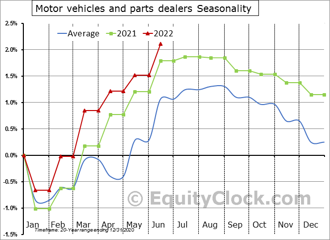 Motor vehicles and parts dealers Seasonal Chart