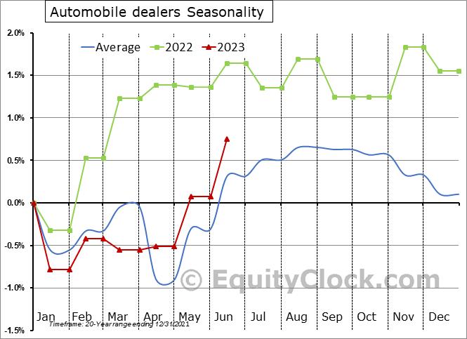 Automobile dealers Seasonal Chart