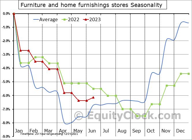 Furniture and home furnishings stores Seasonal Chart