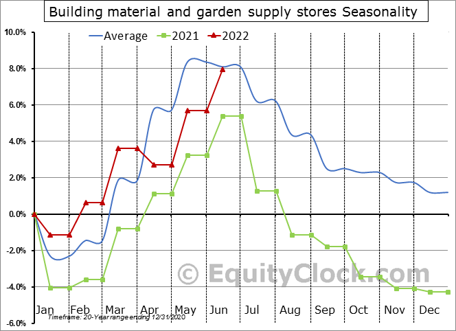 Building material and garden supply stores Seasonal Chart