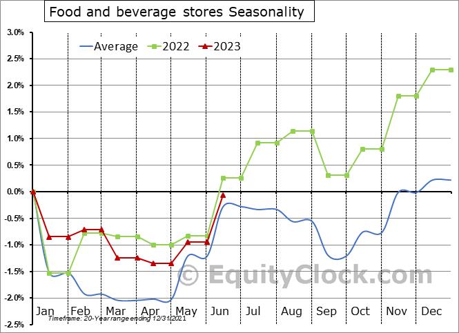 Food and beverage stores Seasonal Chart