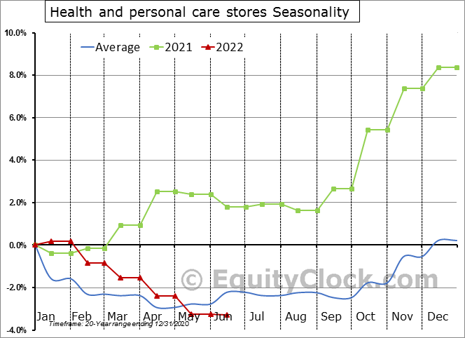 Health and personal care stores Seasonal Chart