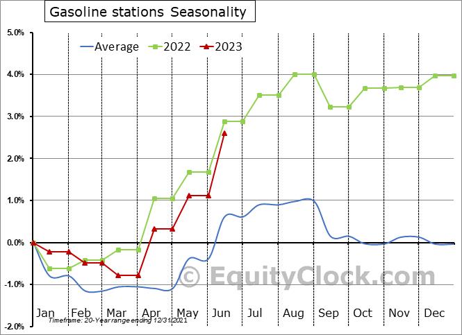 Gasoline stations Seasonal Chart