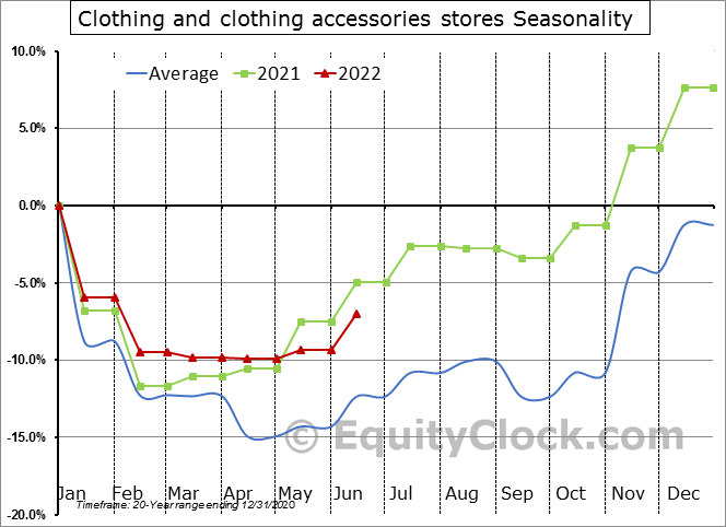 Clothing and clothing accessories stores Seasonal Chart
