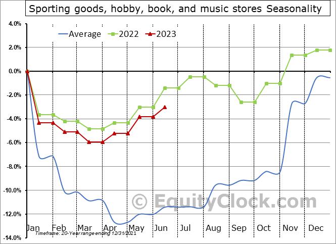 Sporting goods, hobby, book, and music stores Seasonal Chart