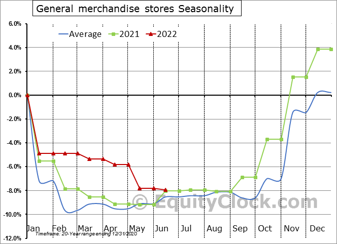 General merchandise stores Seasonal Chart