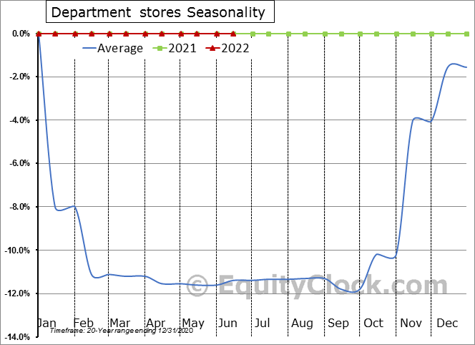 Department stores Seasonal Chart