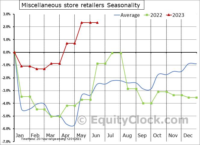 Miscellaneous store retailers Seasonal Chart