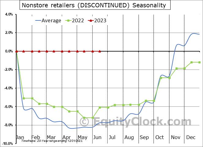 Nonstore retailers Seasonal Chart