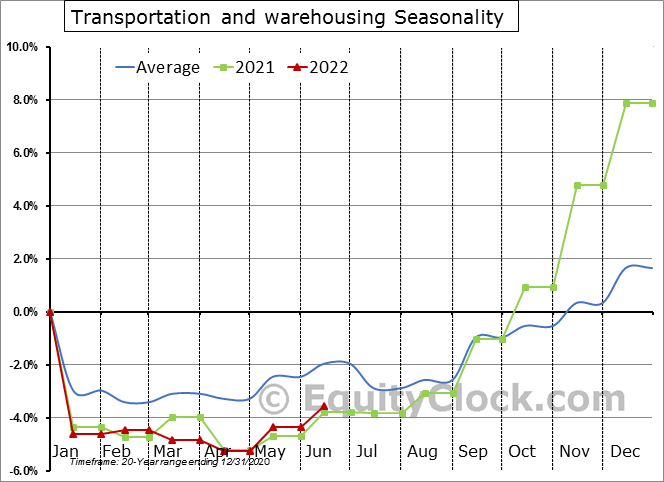 Transportation and warehousing Seasonal Chart