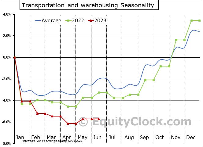 Transportation and Warehousing Employment Seasonal Chart