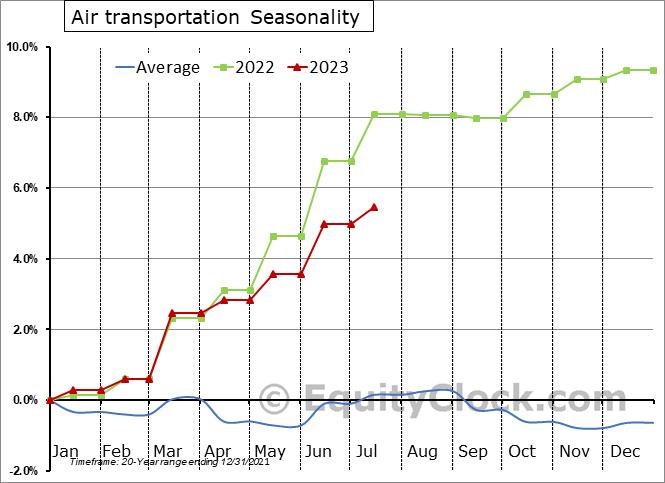 Air transportation Seasonal Chart