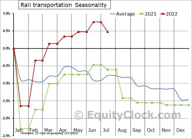 Rail Transportation Employment Seasonality