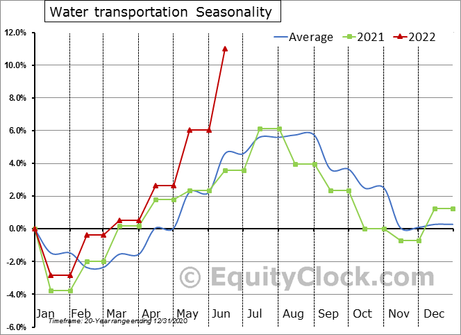 Water transportation Seasonal Chart