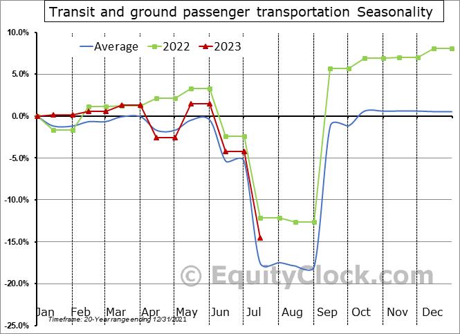 Transit and ground passenger transportation Seasonal Chart