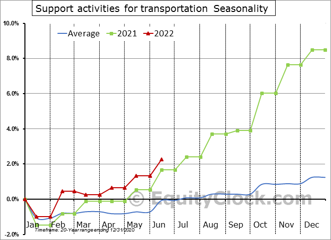 Support activities for transportation Seasonal Chart