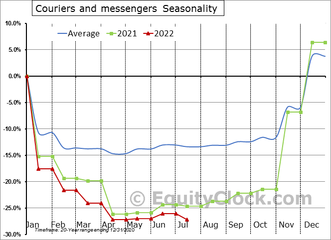 Couriers and messengers Employment Seasonality