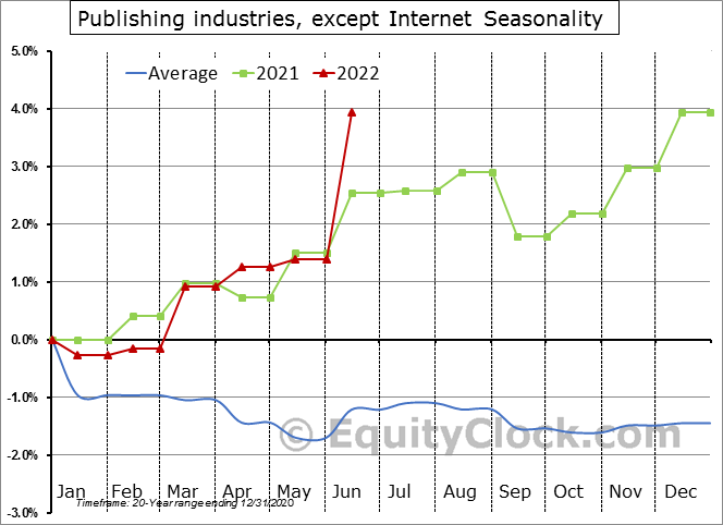 Publishing industries, except Internet Seasonal Chart