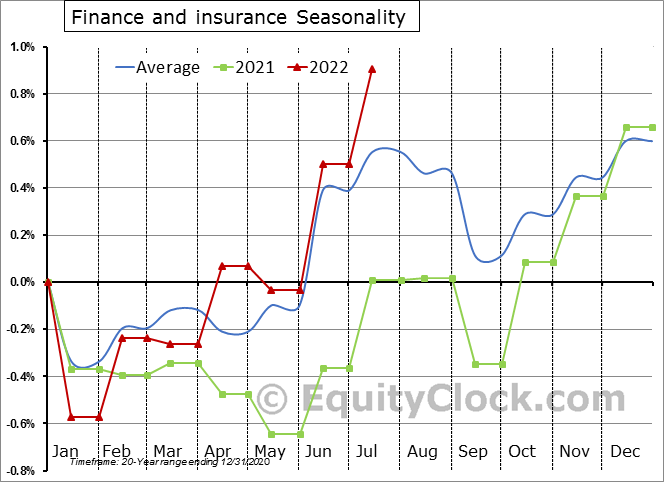 Finance and Insurance Employment Seasonality