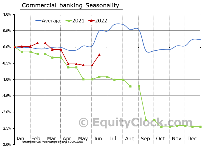 Commercial Banking Employment Seasonality