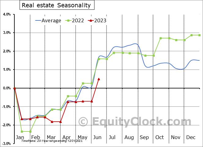 Real estate Seasonal Chart