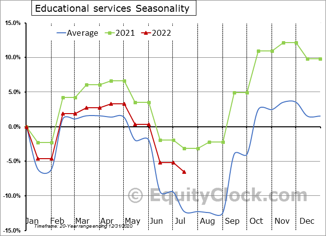 Educational Services Employment Seasonal Chart