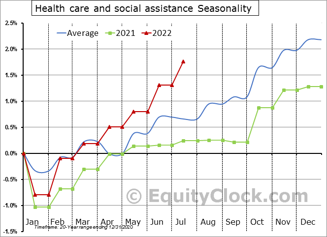 Health care and social assistance Seasonal Chart