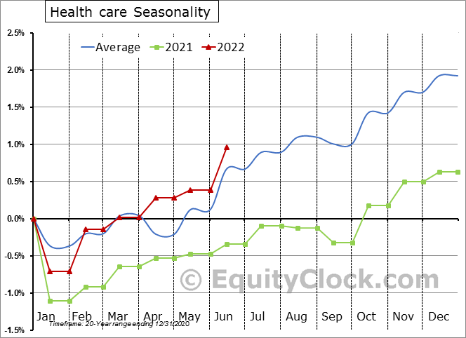 Health Care Employment Seasonality