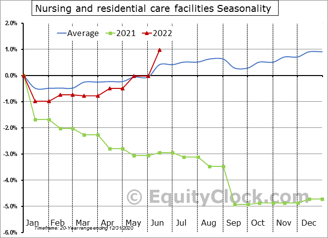 Nursing and residential care facilities Seasonal Chart
