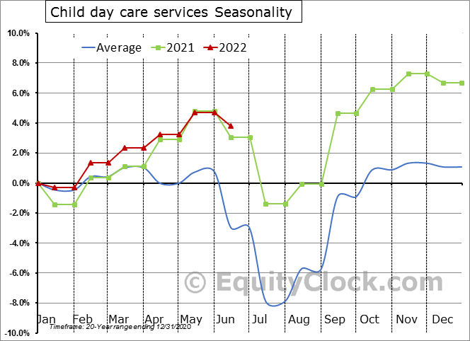 Child day care services Seasonal Chart