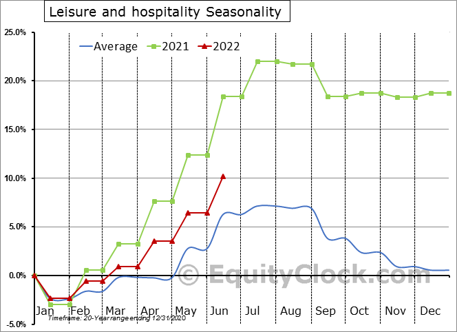 Leisure and Hospitality Employment Seasonal Chart